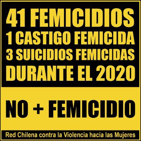 41 femicidios 1 castigo 3 suicidios femicidas 2020