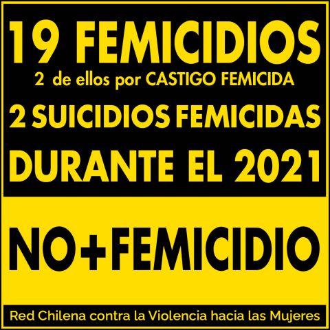 19 femicidios 2 por castigo femicida, 2 suicidios femicidas durante el 2021